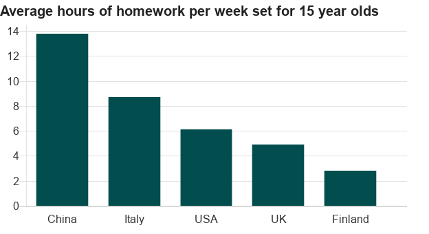 Finland+students+rarely+receive+any+homework.
