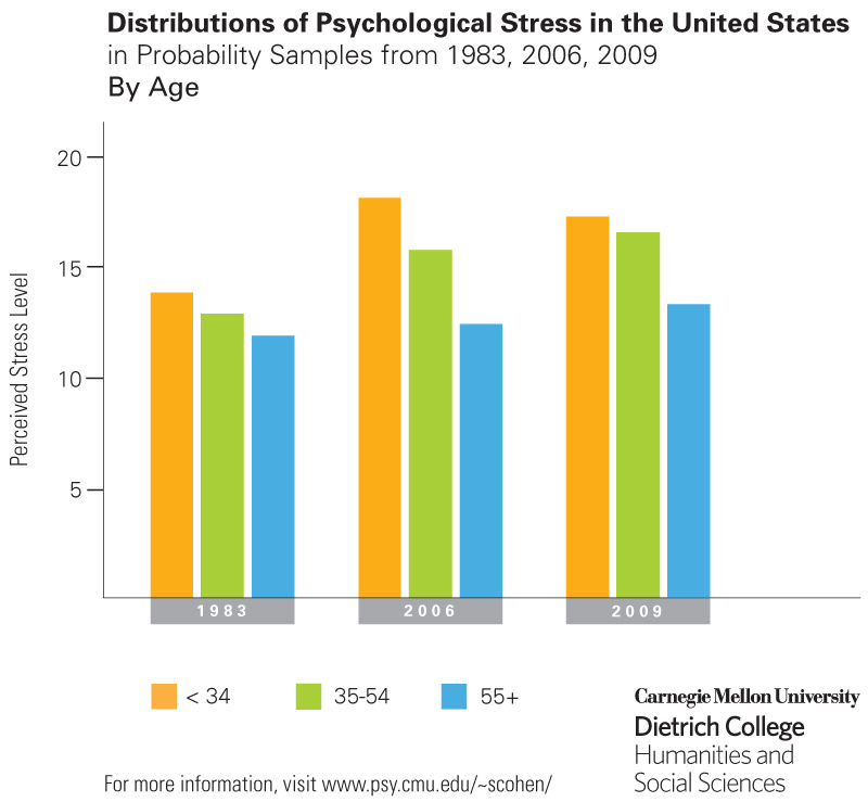 There+has+been+a+trend+from+1983-present+on+the+issue+of+stress.+Standardized+tests+is+an+example+of+a+cause+of+stress.+